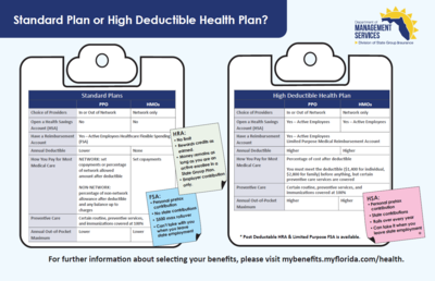 Health Insurance Plans Health Mybenefits Department Of