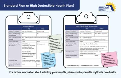 Health Insurance Florida >> Health Insurance Plans Health Mybenefits Department Of